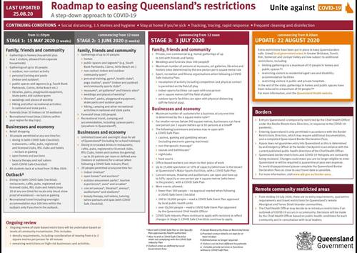 Queensland Roadmap as at 250820